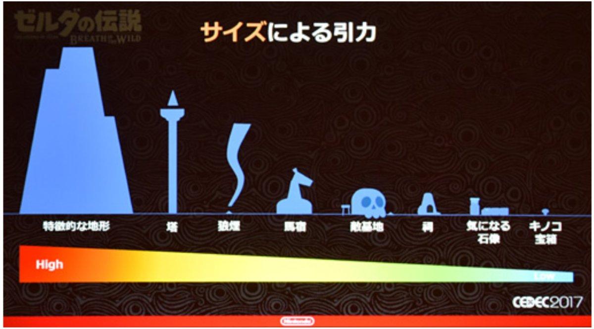 Der Bauplan Eines Meisterwerks Das Zelda Team über Den