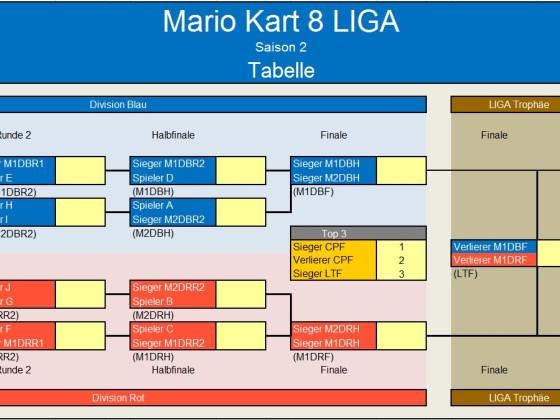 Mario Kart 8 LIGA Tabelle