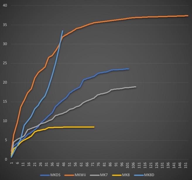Vergleich: Mario Kart DS bis 8 Deluxe